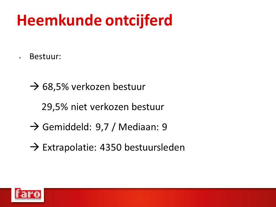 Heemkunde ontcijferd  Bestuur:  68,5% verkozen bestuur 29,5% niet verkozen bestuur  Gemiddeld: 9,7 / Mediaan: 9  Extrapolatie: 4350 bestuursleden