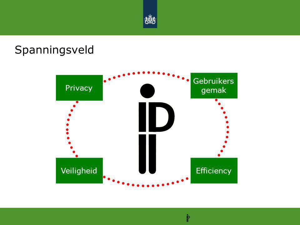 Spanningsveld How do we safeguard the balance between privacy, safety, user-friendliness and efficiency? Efficiency Gebruikers gemak Veiligheid Privac