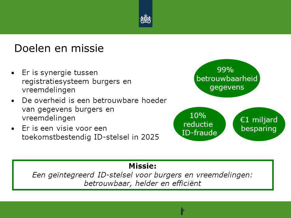 Doelen en missie Er is synergie tussen registratiesysteem burgers en vreemdelingen De overheid is een betrouwbare hoeder van gegevens burgers en vreem
