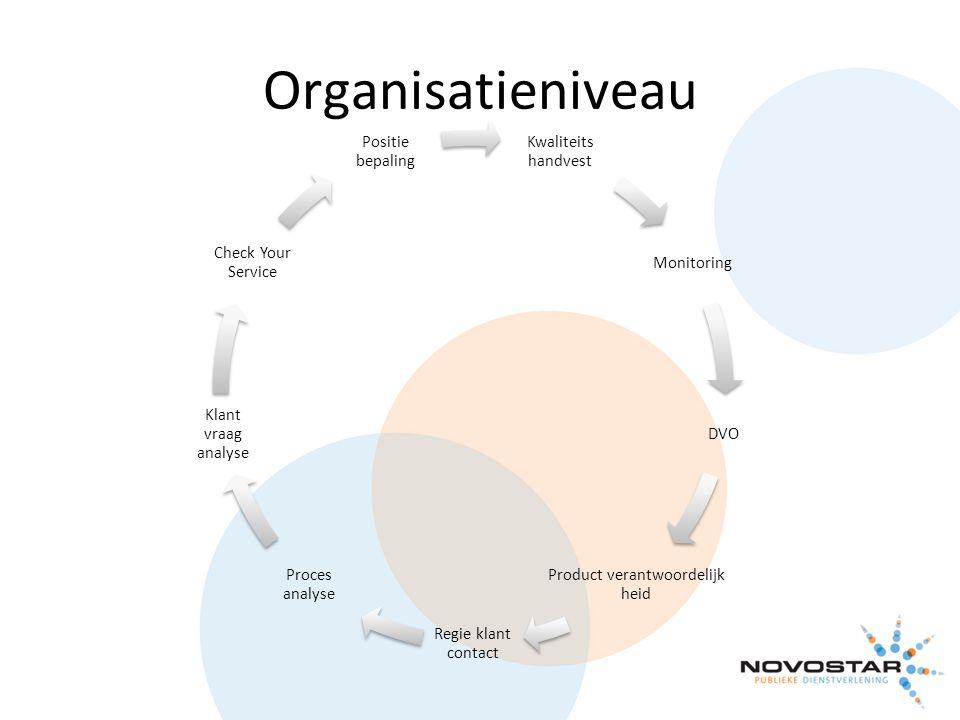 Organisatieniveau Kwaliteits handvest Monitoring DVO Product verantwoordelijk heid Regie klant contact Proces analyse Klant vraag analyse Check Your S