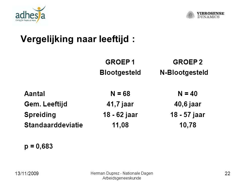 13/11/2009 Herman Duprez - Nationale Dagen Arbeidsgeneeskunde 23 Vergelijking naar : jaren blootstelling vs jaren manuele arbeid GROEP 1GROEP 2 BlootgesteldN-Blootgesteld AantalN = 68N = 40 Gem.