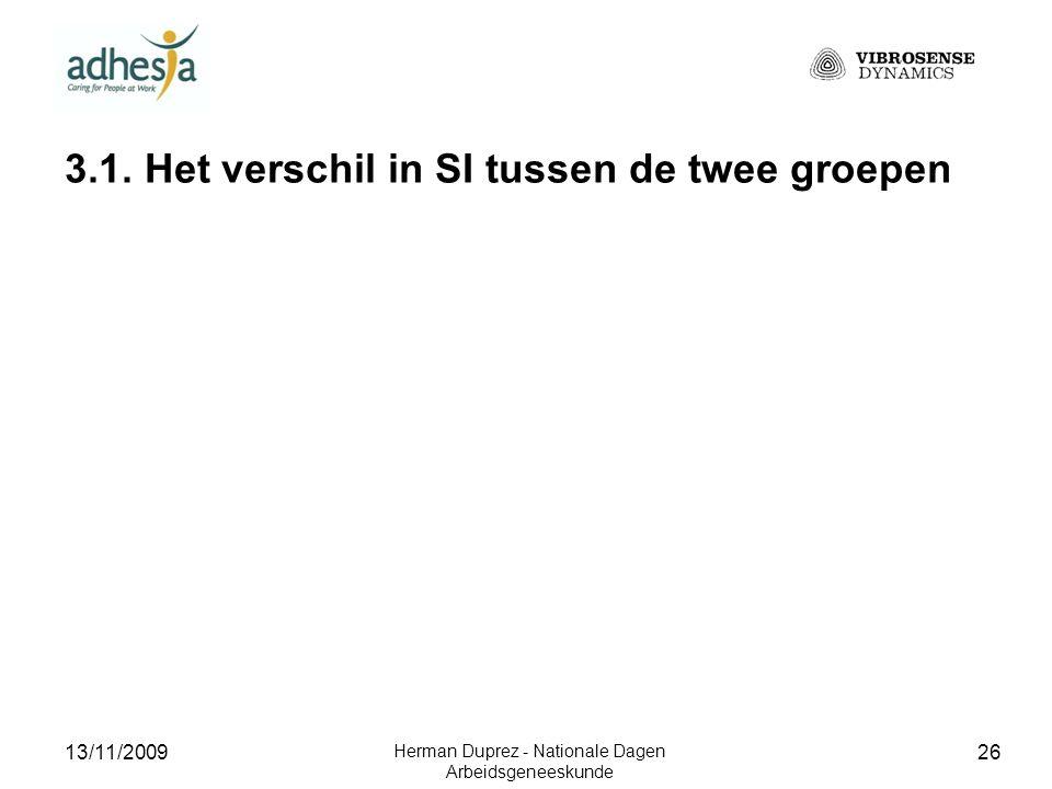 13/11/2009 Herman Duprez - Nationale Dagen Arbeidsgeneeskunde 27 Rechter wijsvinger
