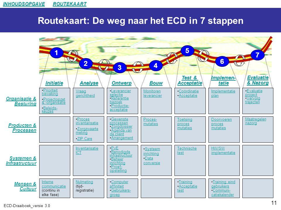 11 ECD-Draaiboek_versie 3.0 1 2 3 4 5 6 7 Routekaart: De weg naar het ECD in 7 stappen Implemen- tatie Implemen- tatie Test & Acceptatie Test & Acceptatie Ontwerp Analyse Initiatie Coördinatie Acceptatie Monitoren leverancier Leverancier selectieLeverancier selectie Referentie bezoekReferentie bezoek Productie- acceptatieProductie- acceptatie Vraag gerichtheid Prioriteit bewakingPrioriteit bewaking Projectopzet & -organisatieProjectopzet & -organisatie Beleids- keuzesBeleids- keuzes Toetsing proces mutaties Proces- mutaties Gewenste processenGewenste processen Zorgdossier Agenda van de cliëntAgenda van de cliënt Arrangement Proces inventarisatieProces inventarisatie Zorgzwaarte metingZorgzwaarte meting ZIP Care Technische test Systeem inrichtingSysteem inrichting Data conversieData conversie PvE Benodigde infrastructuurBenodigde infrastructuur Beheer inrichtingBeheer inrichting Proef- opstellingProef- opstelling Inventarisatie ICT Training Acceptatie testAcceptatie test Computer affiniteitComputer affiniteit Gebruikers- groepGebruikers- groep Nulmeting Nulmeting (tijd- registratie) Interne communicatie Interne communicatie (continu in elke fase) Organisatie & Besturing Producten & Processen Systemen & Infrastructuur Mensen & Cultuur Implementatie plan Doorvoeren proces mutaties HW/SW implementatie Training eind gebruikersTraining eind gebruikers Communi- catiekalenderCommuni- catiekalender Evaluatie projectEvaluatie project Vervolg trajectenVervolg trajecten Maatregelen nazorg Bouw Evaluatie & Nazorg Evaluatie & Nazorg INHOUDSOPGAVE ROUTEKAART