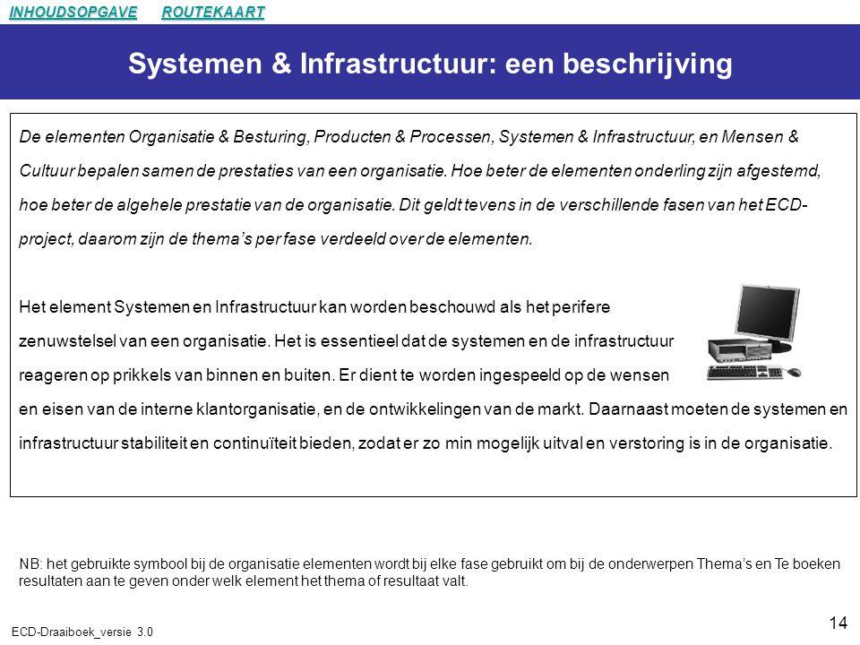 14 ECD-Draaiboek_versie 3.0 Systemen & Infrastructuur: een beschrijving De elementen Organisatie & Besturing, Producten & Processen, Systemen & Infrastructuur, en Mensen & Cultuur bepalen samen de prestaties van een organisatie.