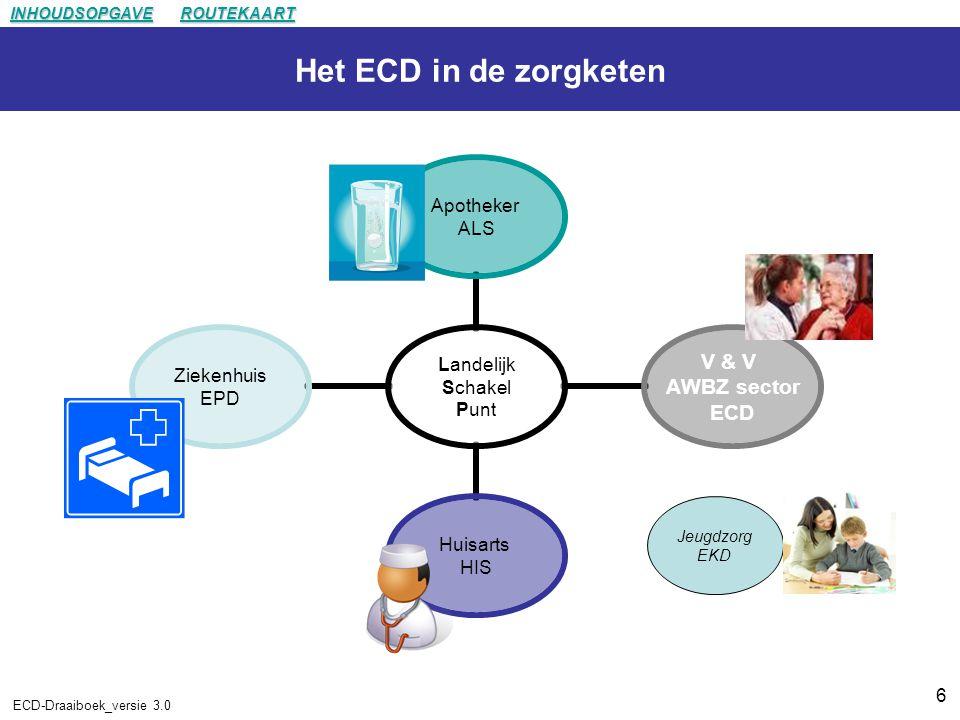 6 ECD-Draaiboek_versie 3.0 Het ECD in de zorgketen Landelijk Schakel Punt Apotheker ALS V & V AWBZ sector ECD Huisarts HIS Ziekenhuis EPD Jeugdzorg EKD INHOUDSOPGAVE ROUTEKAART