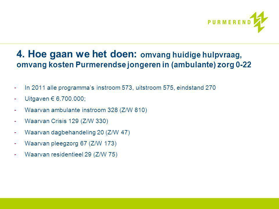 4. Hoe gaan we het doen: omvang huidige hulpvraag, omvang kosten Purmerendse jongeren in (ambulante) zorg 0-22 -In 2011 alle programma's instroom 573,