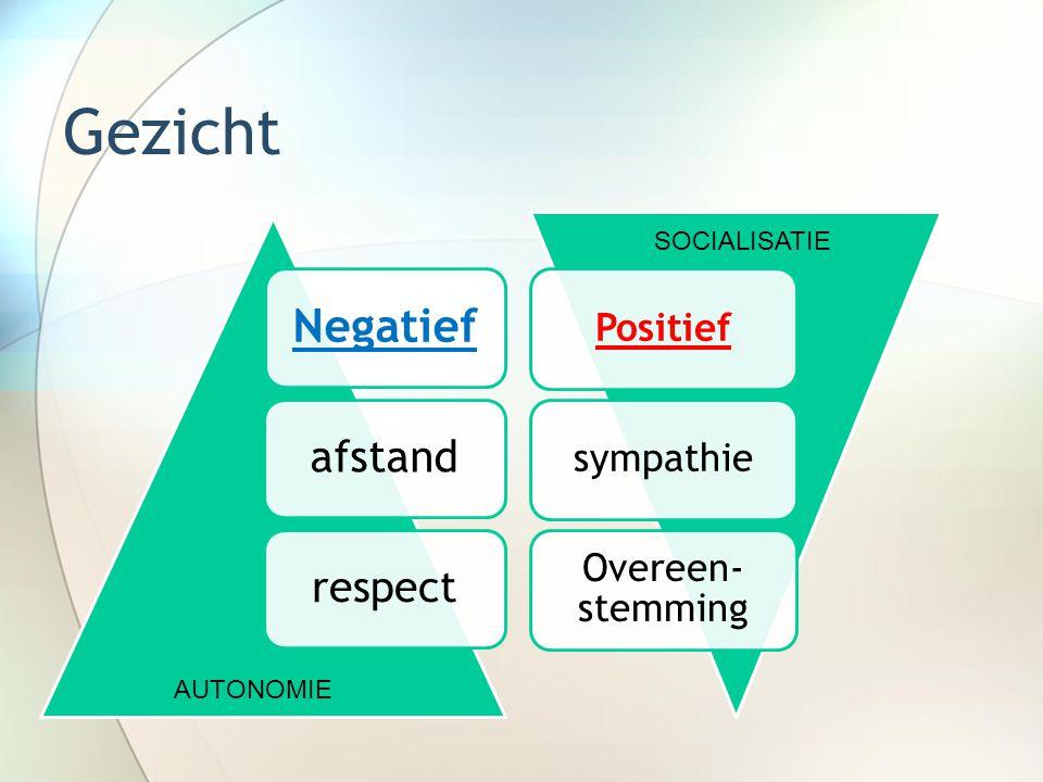 Gezicht Negatief afstand respect AUTONOMIE Positiefsympathie Overeen- stemming SOCIALISATIE