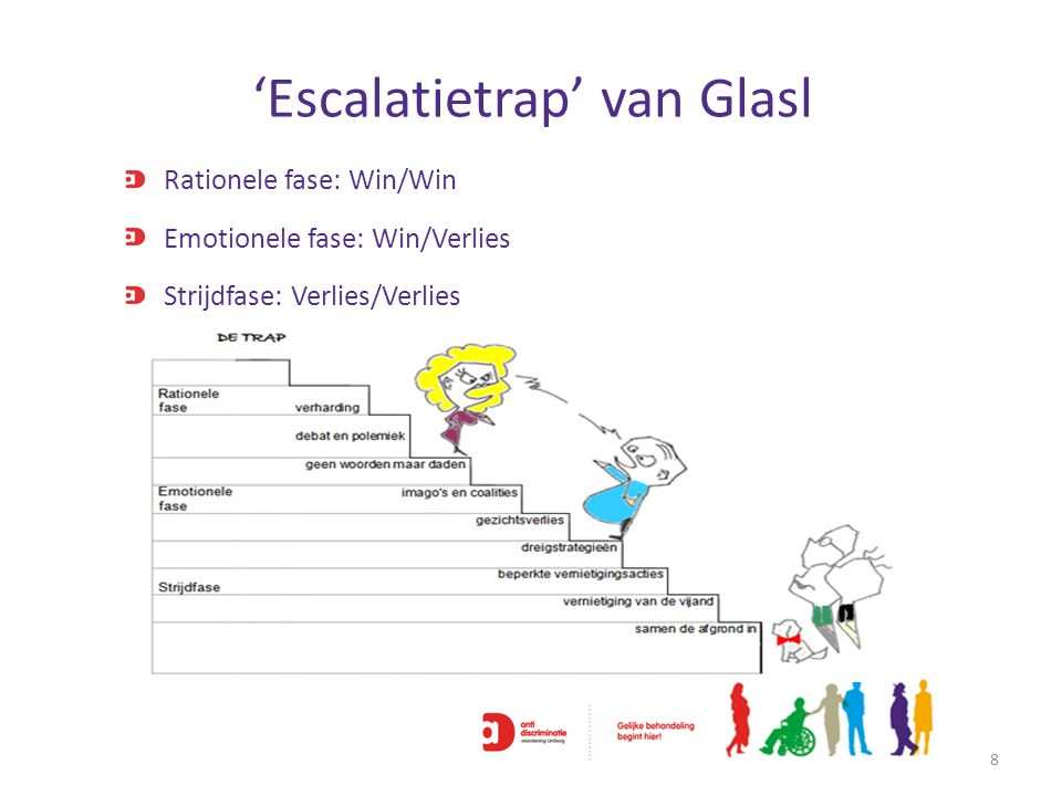 'Escalatietrap' van Glasl 8 Rationele fase: Win/Win Strijdfase: Verlies/Verlies Emotionele fase: Win/Verlies