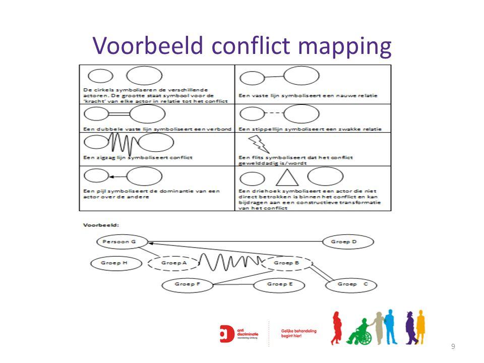 Uitwerking conflict mapping 10 ActorHoe draagt hij/zij bij aan het probleem Wat zijn de persoon zijn/haar interesses, behoeftes en angsten binnen het conflict.