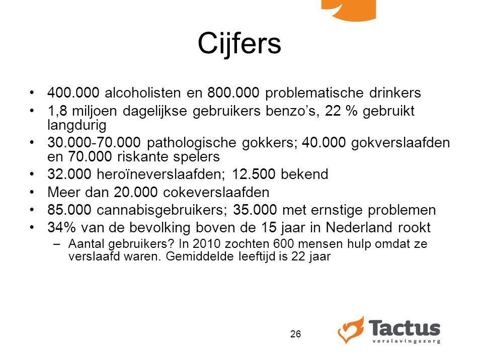 Cijfers 400.000 alcoholisten en 800.000 problematische drinkers 1,8 miljoen dagelijkse gebruikers benzo's, 22 % gebruikt langdurig 30.000-70.000 pathologische gokkers; 40.000 gokverslaafden en 70.000 riskante spelers 32.000 heroïneverslaafden; 12.500 bekend Meer dan 20.000 cokeverslaafden 85.000 cannabisgebruikers; 35.000 met ernstige problemen 34% van de bevolking boven de 15 jaar in Nederland rookt –Aantal gebruikers.