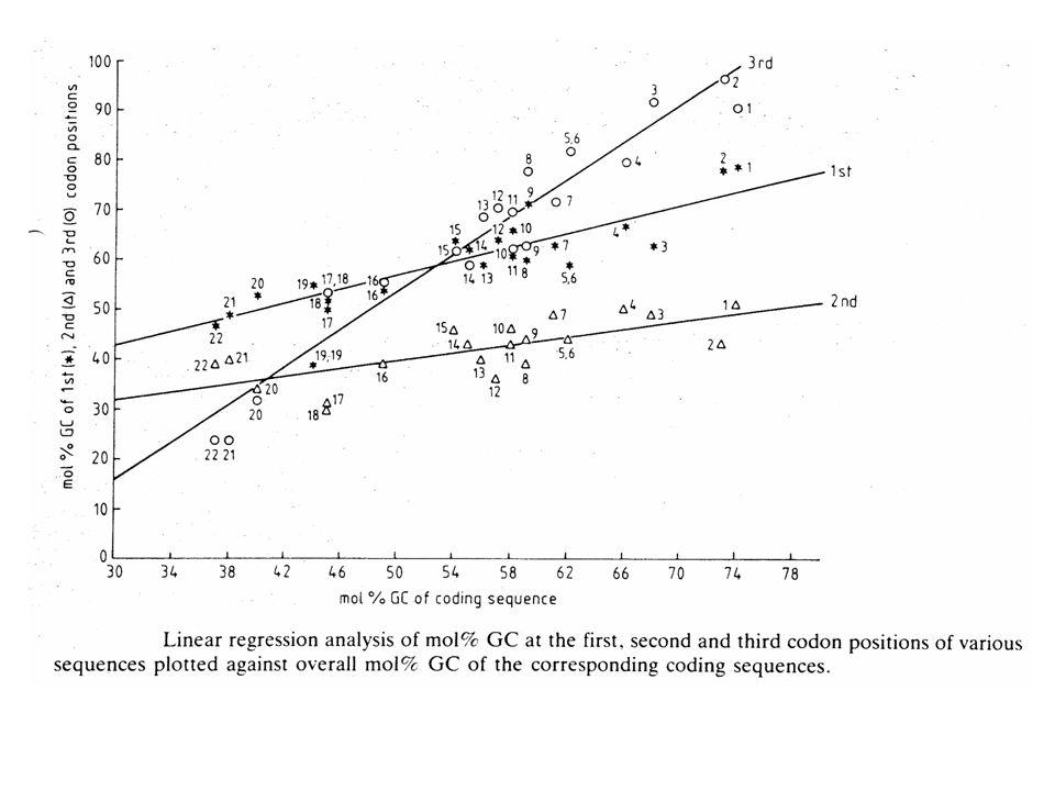 register versus ORF 132132132 123123123 (in sequence register) de cijfers in de figuur geven aan met welk leesraam in ORFs de curve overeenkomt .