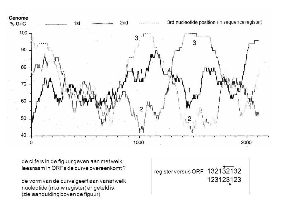 register versus ORF 132132132 123123123 (in sequence register) de cijfers in de figuur geven aan met welk leesraam in ORFs de curve overeenkomt ? de v