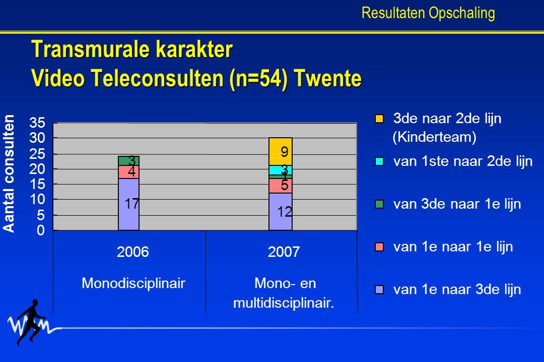 Transmurale karakter Video Teleconsulten (n=54) Twente Resultaten Opschaling 17 12 4 5 3 1 3 9 0 5 10 15 20 25 30 35 20062007 MonodisciplinairMono- en multidisciplinair.