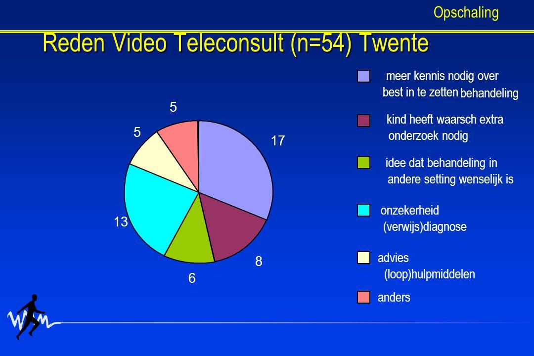 Reden Video Teleconsult (n=54) Twente 17 8 6 13 5 5 meer kennis nodig over best in te zetten kind heeft waarsch extra onderzoek nodig idee dat behandeling in andere setting wenselijk is onzekerheid (verwijs)diagnose advies (loop)hulpmiddelen anders behandeling Opschaling