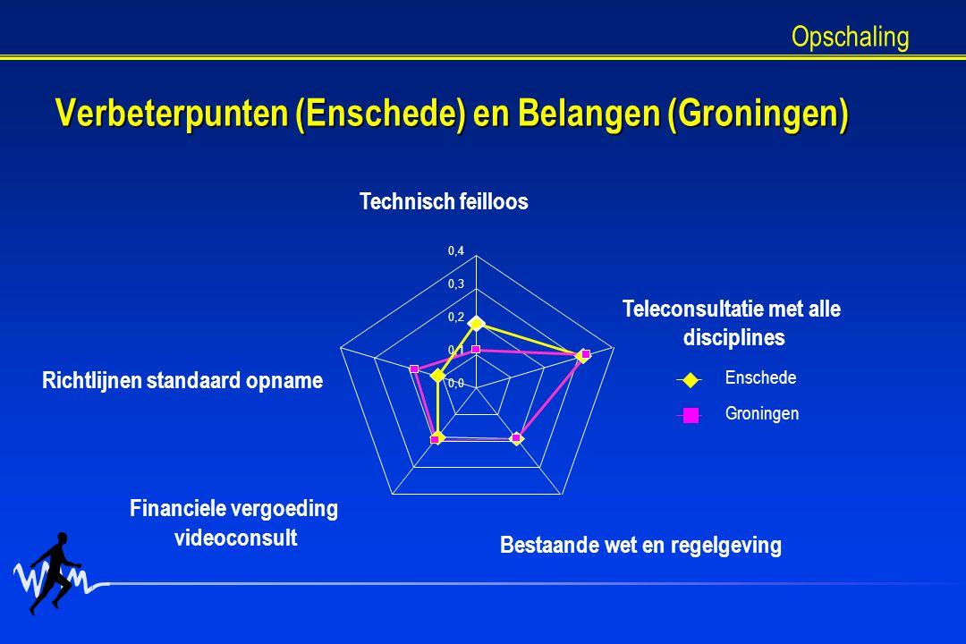 Verbeterpunten (Enschede) en Belangen (Groningen) 0,0 0,1 0,2 0,3 0,4 Technisch feilloos Teleconsultatie met alle disciplines Bestaande wet en regelgeving Financiele vergoeding videoconsult Richtlijnen standaard opname Enschede Groningen Opschaling