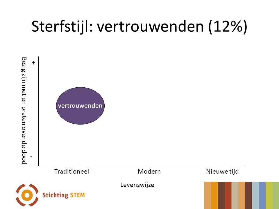 Sterfstijl: vertrouwenden (12%) + - Levenswijze TraditioneelModernNieuwe tijd vertrouwenden Bezig zijn met en praten over de dood + -