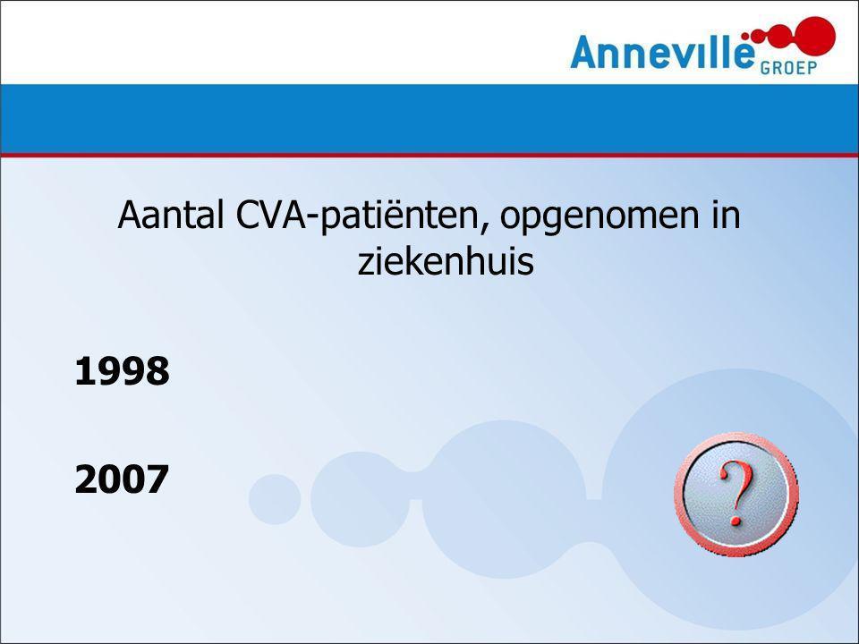 Aantal CVA-patiënten, opgenomen in ziekenhuis 1998 2007