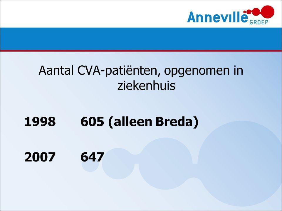 Aantal CVA-patiënten, opgenomen in ziekenhuis 1998605 (alleen Breda) 2007647
