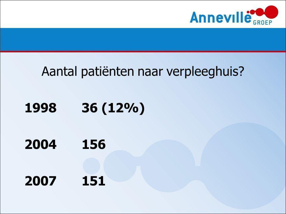 Aantal patiënten naar verpleeghuis 199836 (12%) 2004156 2007151