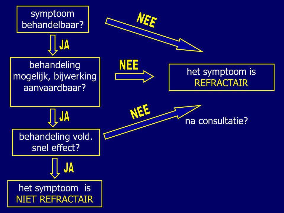 symptoom behandelbaar? behandeling vold. snel effect? het symptoom is NIET REFRACTAIR het symptoom is REFRACTAIR behandeling mogelijk, bijwerking aanv