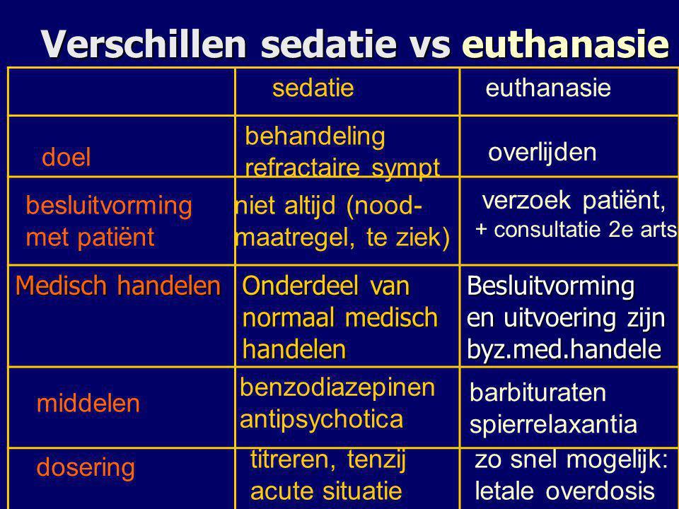Verschillen sedatie vs euthanasie Medisch handelen Onderdeel van normaal medisch handelen Besluitvorming en uitvoering zijn byz.med.handele doel sedat
