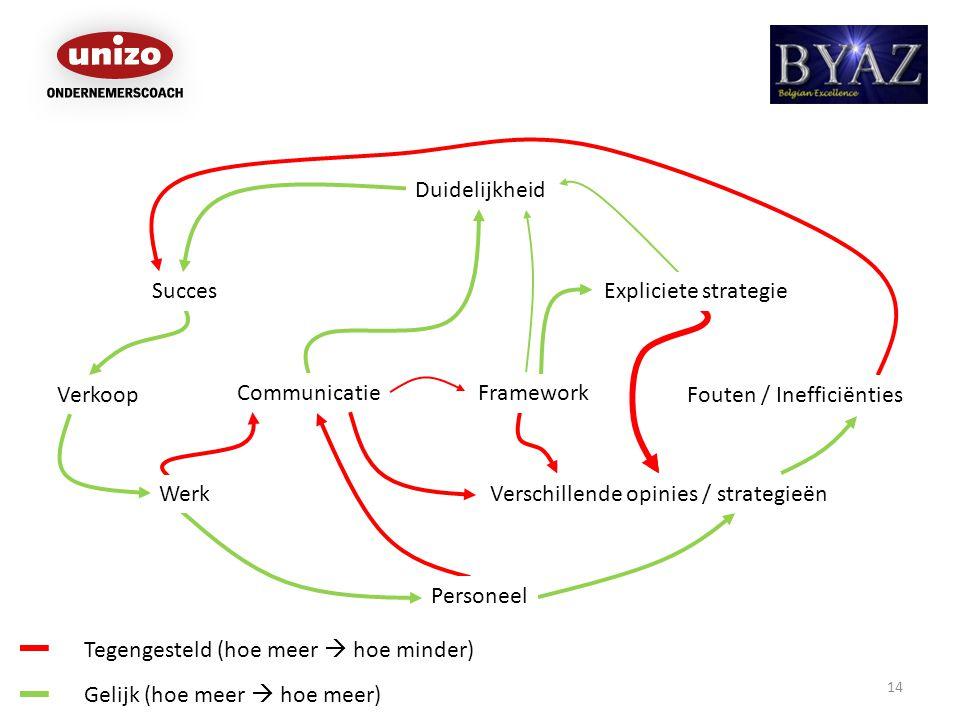 Verkoop Succes Duidelijkheid 14 Verschillende opinies / strategieën Communicatie Werk Gelijk (hoe meer  hoe meer) Tegengesteld (hoe meer  hoe minder) Fouten / Inefficiënties Personeel Framework Expliciete strategie