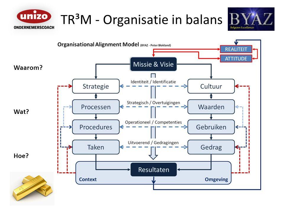 TR³M - Organisatie in balans Waarom? Wat? Hoe?