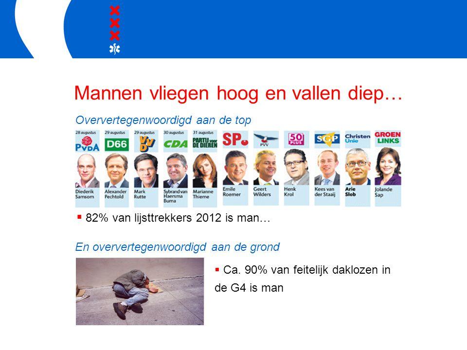 Mannen vliegen hoog en vallen diep… Oververtegenwoordigd aan de top En oververtegenwoordigd aan de grond  82% van lijsttrekkers 2012 is man…  Ca. 90