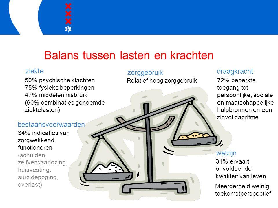 Balans tussen lasten en krachten 50% psychische klachten 75% fysieke beperkingen 47% middelenmisbruik (60% combinaties genoemde ziektelasten) 34% indi