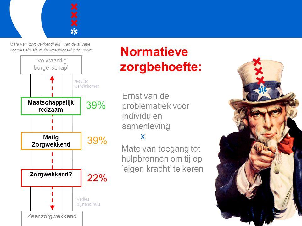 Normatieve zorgbehoefte: 39% 22% 'volwaardig burgerschap' Maatschappelijk redzaam Zorgwekkend? regulier werk/inkomen Verlies bijstand/huis Zeer zorgwe
