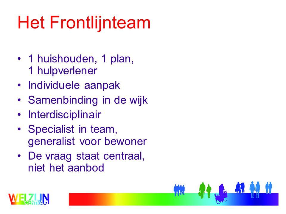 Het Frontlijnteam 1 huishouden, 1 plan, 1 hulpverlener Individuele aanpak Samenbinding in de wijk Interdisciplinair Specialist in team, generalist voor bewoner De vraag staat centraal, niet het aanbod