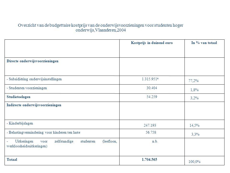 Overzicht van de budgettaire kostprijs van de onderwijsvoorzieningen voor studenten hoger onderwijs,Vlaanderen,2004 100,0% 1.704.565Totaal n.b.- Uitkeringen voor zelfstandige studenten (leefloon, werkloosheidsuitkeringen) 3,3% 56.758- Belastingvermindering voor kinderen ten laste 14,5% 247.193 - Kinderbijslagen Indirecte onderwijsvoorzieningen 3,2% 54.259Studietoelagen 1,8% 30.404- Studenten voorzieningen 77,2% 1.315.951 a - Subsidiëring onderwijsinstellingen Directe onderwijsvoorzieningen In % van totaalKostprijs in duizend euro