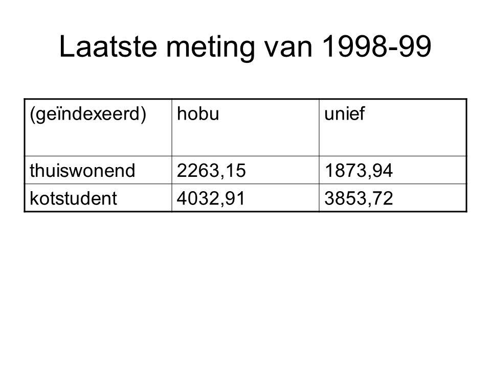 Laatste meting van 1998-99 (geïndexeerd)hobuunief thuiswonend2263,151873,94 kotstudent4032,913853,72