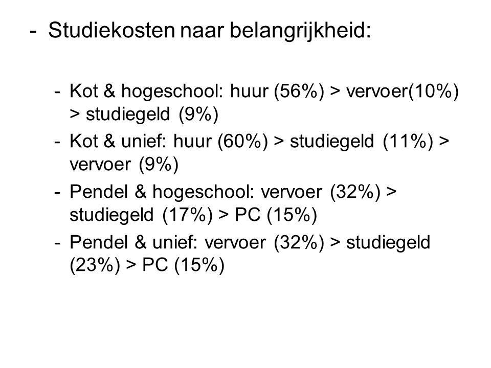 -Studiekosten naar belangrijkheid: -Kot & hogeschool: huur (56%) > vervoer(10%) > studiegeld (9%) -Kot & unief: huur (60%) > studiegeld (11%) > vervoer (9%) -Pendel & hogeschool: vervoer (32%) > studiegeld (17%) > PC (15%) -Pendel & unief: vervoer (32%) > studiegeld (23%) > PC (15%)