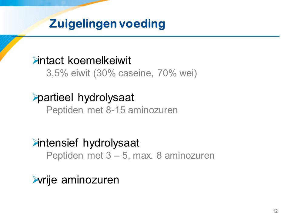 12 Zuigelingen voeding  intact koemelkeiwit 3,5% eiwit (30% caseine, 70% wei)  partieel hydrolysaat Peptiden met 8-15 aminozuren  intensief hydroly