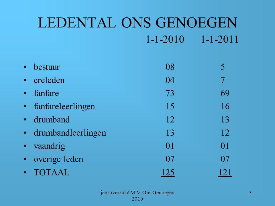 jaaroverzicht M.V. Ons Genoegen 2010 33 Uitwisselingsconcert Leunen