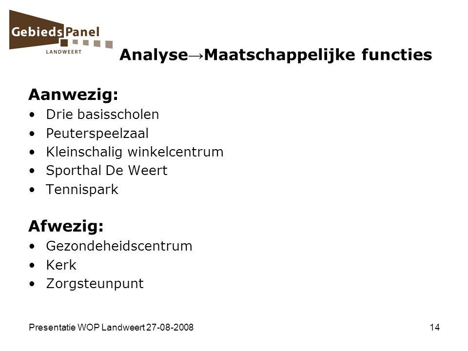 Presentatie WOP Landweert 27-08-200814 Analyse → Maatschappelijke functies Aanwezig: Drie basisscholen Peuterspeelzaal Kleinschalig winkelcentrum Spor