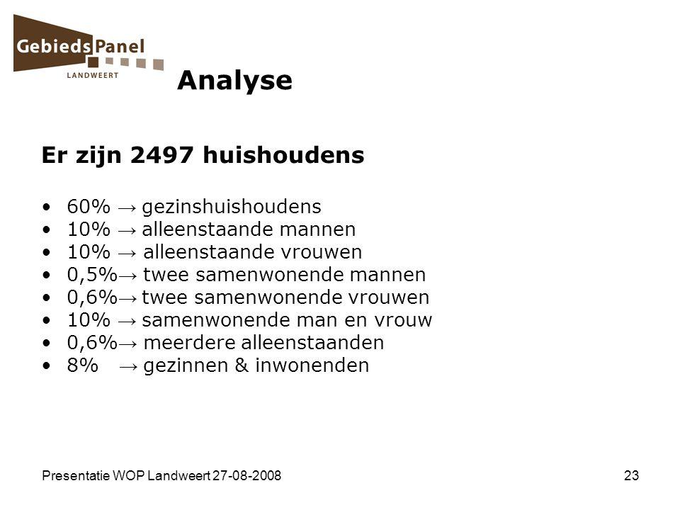 Presentatie WOP Landweert 27-08-200823 Analyse Er zijn 2497 huishoudens 60% → gezinshuishoudens 10% → alleenstaande mannen 10% → alleenstaande vrouwen
