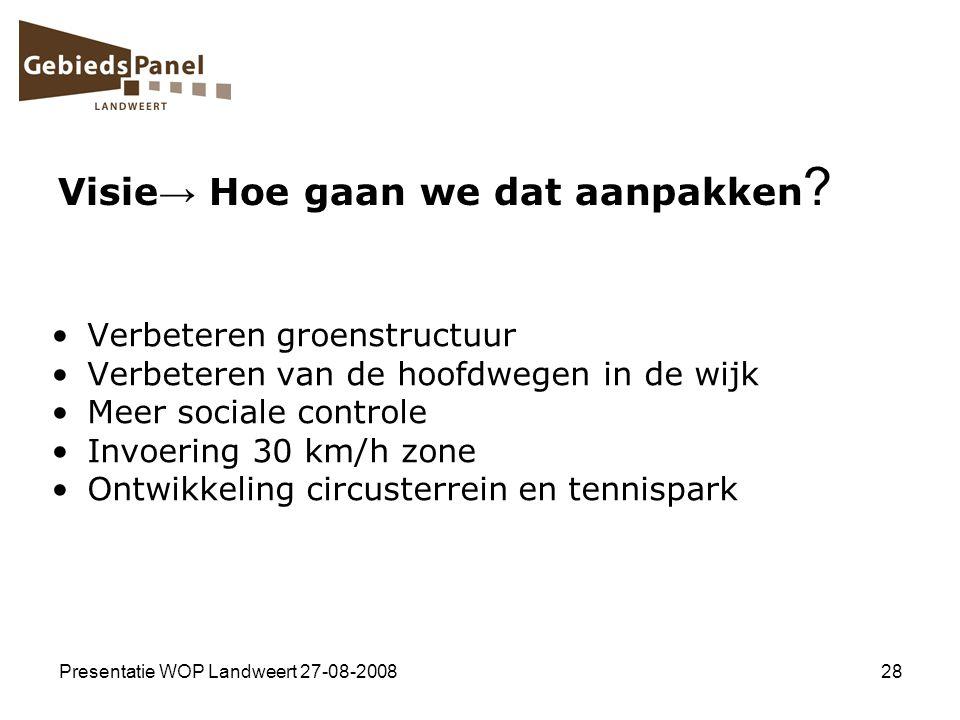 Presentatie WOP Landweert 27-08-200828 Visie → Hoe gaan we dat aanpakken ? Verbeteren groenstructuur Verbeteren van de hoofdwegen in de wijk Meer soci
