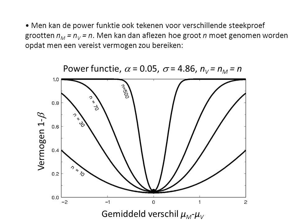 Power functie,  = 0.05,  = 4.86, n V = n M = n Vermogen 1-  Gemiddeld verschil µ M -µ V Men kan de power funktie ook tekenen voor verschillende s