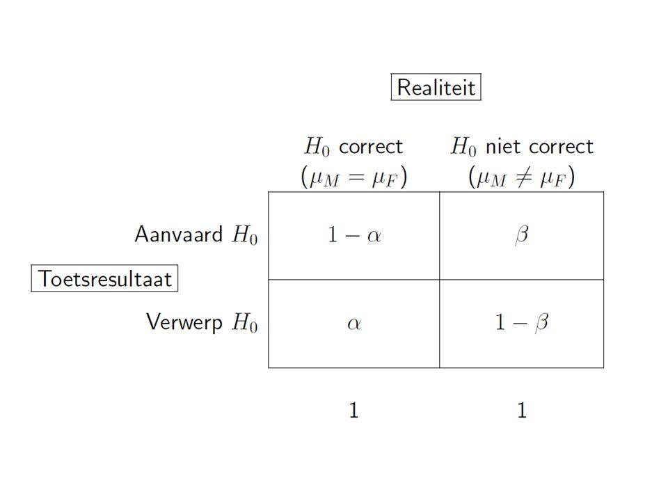 16.2.3 Het vermogen of power van een test 1−  wordt het vermogen of de power van de toets genoemd.