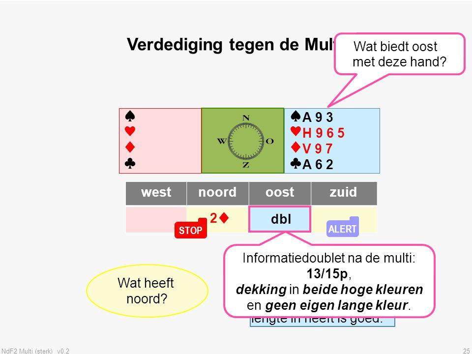 NdF2 Multi (sterk) v0.225 ♠♥♦♣♠♥♦♣ ♠♥♦♣♠♥♦♣ westnoordoostzuid Verdediging tegen de Multi ? dbl A 9 3 H 9 6 5 V 9 7 A 6 2 Wat overweegt oost met deze h