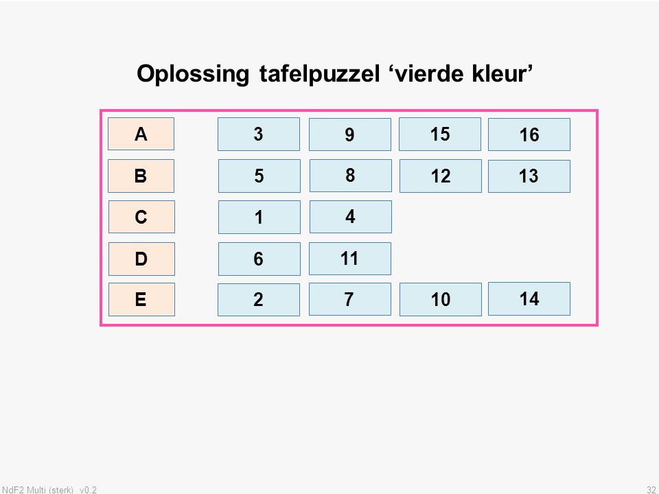 NdF2 Multi (sterk) v0.232 Oplossing tafelpuzzel 'vierde kleur' B A 3 9 15 5 8 10 16 D C E 1 4 12 6 11 14 13 2 7