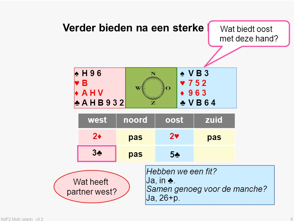 NdF2 Multi (sterk) v0.219 ♠♥♦♣♠♥♦♣ ♠♥♦♣♠♥♦♣ westnoordoostzuid Verdediging tegen de Multi .