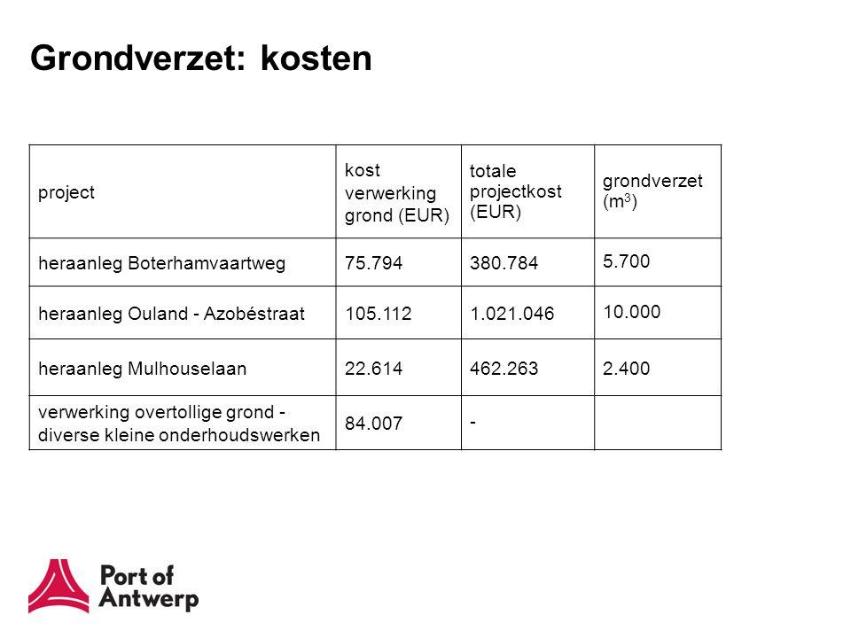 Grondverzet: kosten project kost verwerking grond (EUR) totale projectkost (EUR) grondverzet (m 3 ) heraanleg Boterhamvaartweg75.794380.784 5.700 heraanleg Ouland - Azobéstraat105.1121.021.046 10.000 heraanleg Mulhouselaan22.614462.2632.400 verwerking overtollige grond - diverse kleine onderhoudswerken 84.007 -