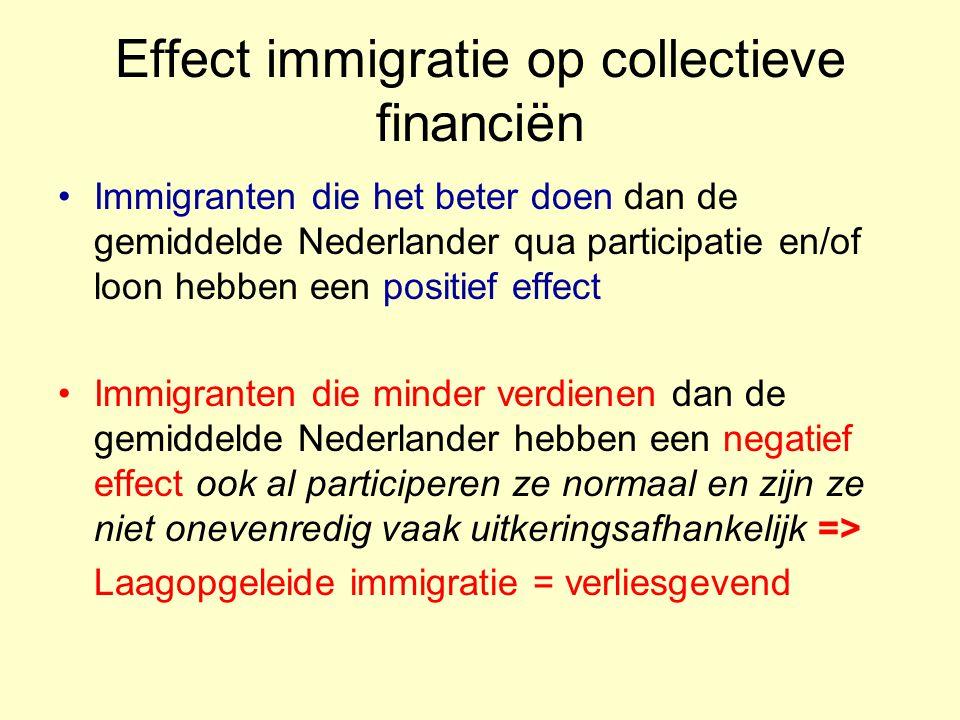 Effect immigratie op collectieve financiën Immigranten die het beter doen dan de gemiddelde Nederlander qua participatie en/of loon hebben een positief effect Immigranten die minder verdienen dan de gemiddelde Nederlander hebben een negatief effect ook al participeren ze normaal en zijn ze niet onevenredig vaak uitkeringsafhankelijk => Laagopgeleide immigratie = verliesgevend