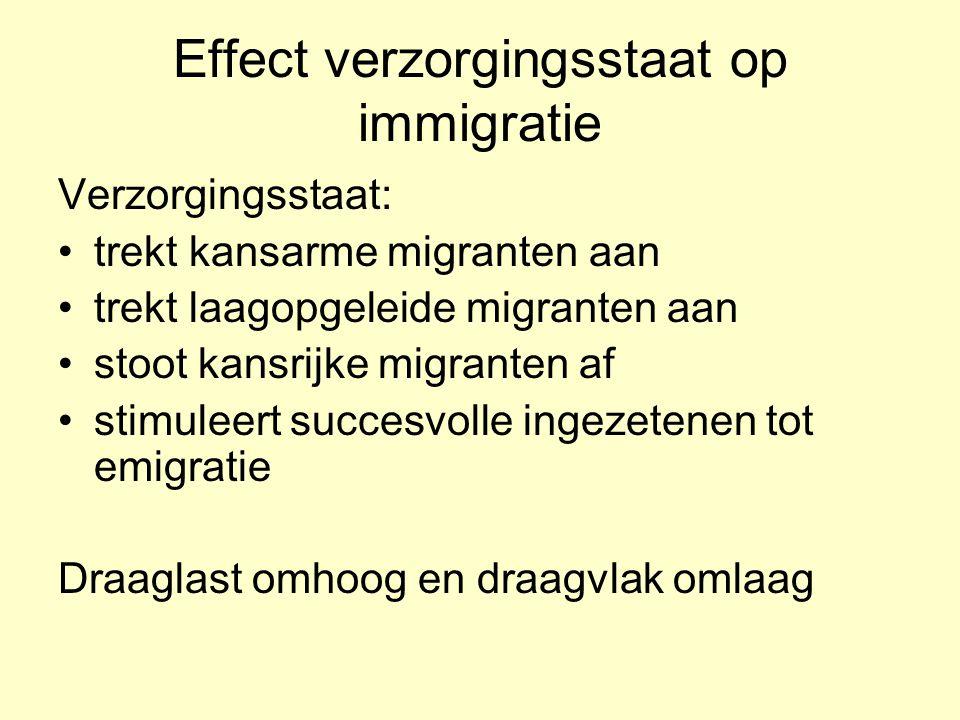 Effect verzorgingsstaat op immigratie Verzorgingsstaat: trekt kansarme migranten aan trekt laagopgeleide migranten aan stoot kansrijke migranten af stimuleert succesvolle ingezetenen tot emigratie Draaglast omhoog en draagvlak omlaag