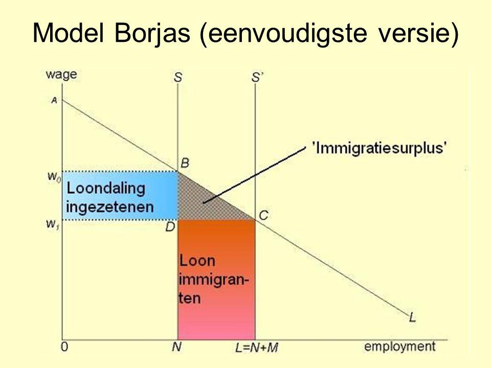 Model Borjas (eenvoudigste versie)