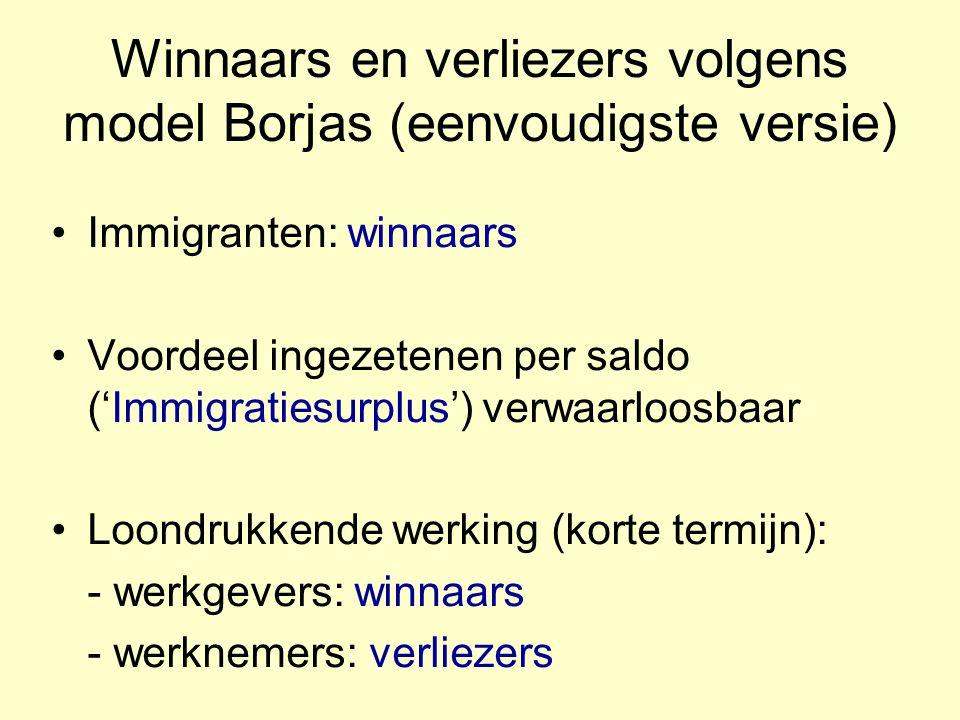 Winnaars en verliezers volgens model Borjas (eenvoudigste versie) Immigranten: winnaars Voordeel ingezetenen per saldo ('Immigratiesurplus') verwaarloosbaar Loondrukkende werking (korte termijn): - werkgevers: winnaars - werknemers: verliezers