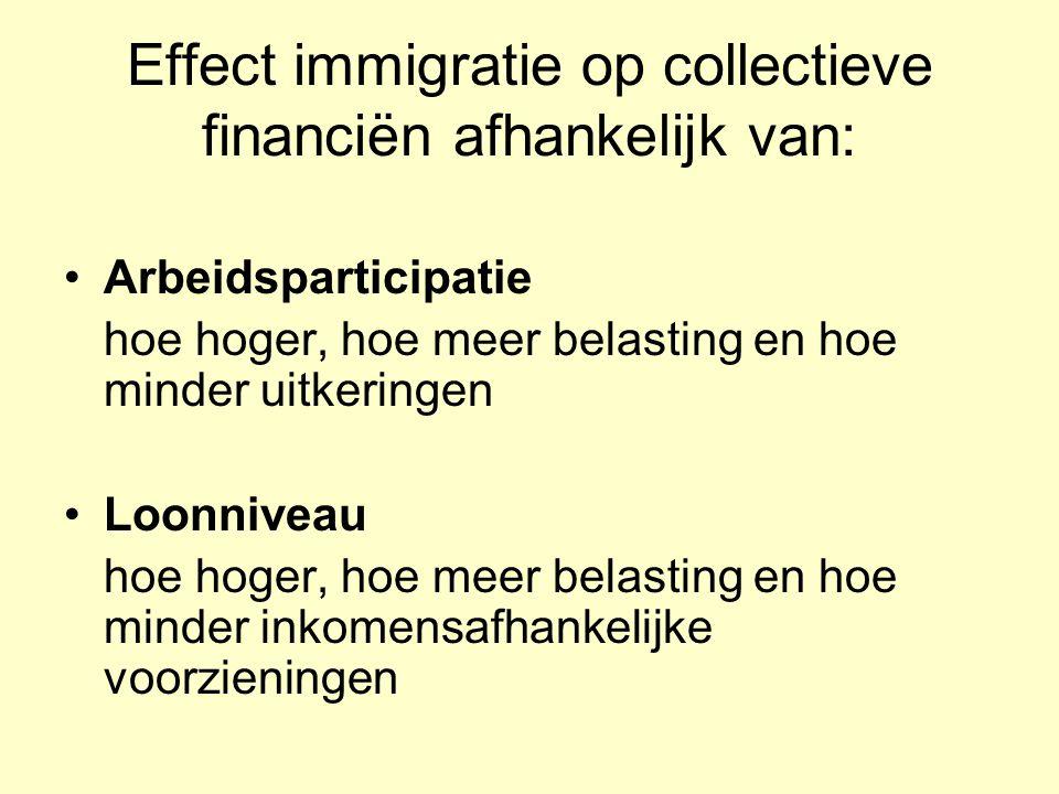 Effect immigratie op collectieve financiën afhankelijk van: Arbeidsparticipatie hoe hoger, hoe meer belasting en hoe minder uitkeringen Loonniveau hoe hoger, hoe meer belasting en hoe minder inkomensafhankelijke voorzieningen